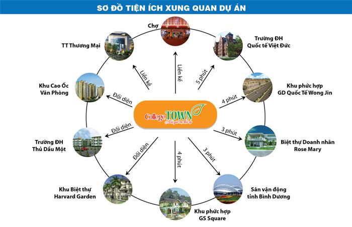 College Town Bình Dương